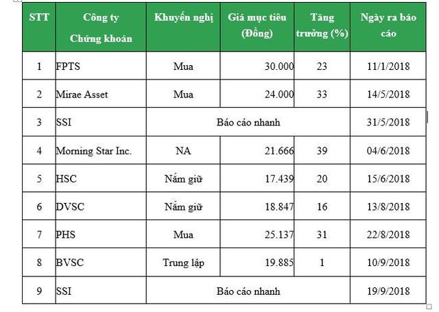 Cổ phiếu SBT đang được định giá như thế nào dưới góc nhìn của các công ty chứng khoán (kỳ 2) - Ảnh 1.