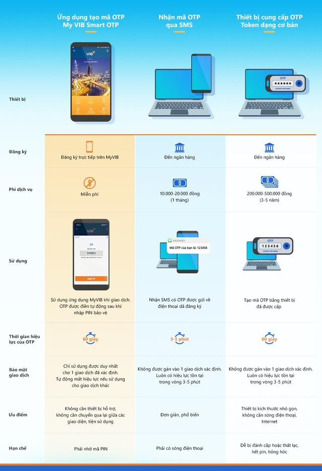 Các giải pháp xác thực phổ biến trong giao dịch trực tuyến - Ảnh 1.