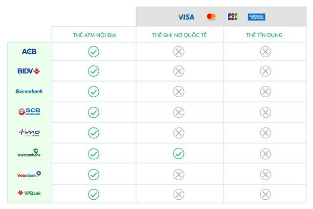 Không có thẻ ATM của ngân hàng hợp tác với GrabPay by Moca, vẫn có thể thanh toán bằng thẻ tín dụng hay thẻ ghi nợ quốc tế - Ảnh 1.