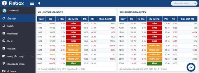 Finbox - Đem công nghệ 4.0 giúp hàng nghìn nhà đầu tư chứng khoán Việt Nam - Ảnh 2.
