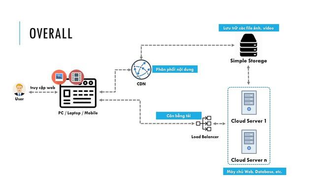 BizFly Cloud tung loạt giải pháp công nghệ hỗ trợ doanh nghiệp Việt trong giai đoạn chuyển đổi số - Ảnh 2.