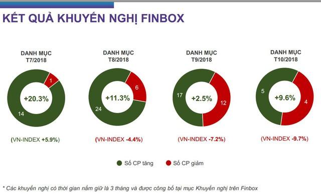 Mặc thị trường giảm sâu, danh mục khuyến nghị của Finbox vẫn tăng mạnh nhờ công nghệ 4.0 - Ảnh 2.