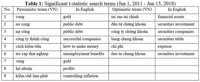Chuyên gia hé lộ phương pháp khoa học dự báo trước thị trường chứng khoán Việt Nam - Ảnh 1.