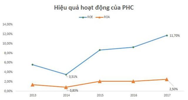 Năm thứ 2 vào Profit 500, sự ghi nhận quá trình tăng trưởng bền vững của Phục Hưng Holdings - Ảnh 1.