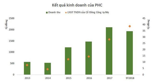 Năm thứ 2 vào Profit 500, sự ghi nhận quá trình tăng trưởng bền vững của Phục Hưng Holdings - Ảnh 2.