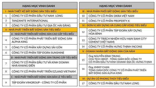 """DKRA Vietnam hai năm liên tiếp được vinh danh """"Nhà phân phối bất động sản tiêu biểu"""" - Ảnh 1."""