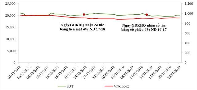 SBT tăng cường hỗ trợ người nông dân, tiếp tục duy trì vị thế trong rổ VN30 - Ảnh 2.