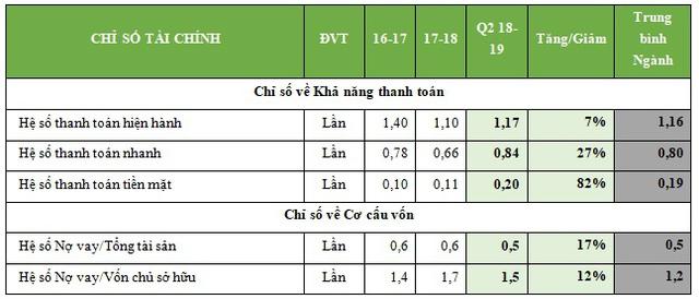 SBT - Sản lượng đường tiêu thụ tăng trưởng 11% so với cùng kỳ, nợ vay giảm mạnh - Ảnh 2.