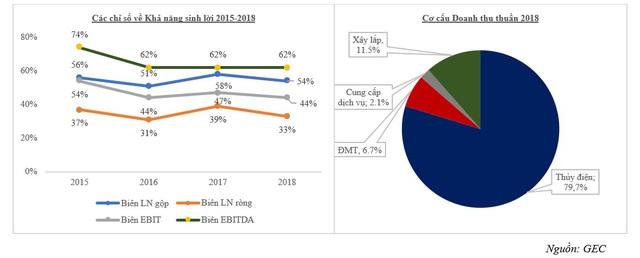 Tiên phong các dự án điện mặt trời tại Việt Nam, GEC đang hoạt động như thế nào? (Kỳ 1)
