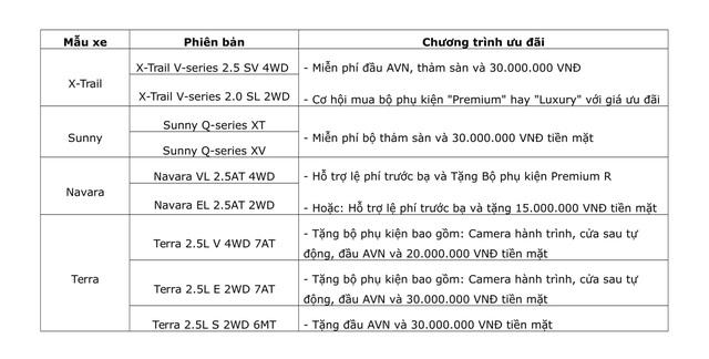 Nissan Việt Nam mạnh tay lì xì đầu năm cho khách hàng mua xe - Ảnh 2.