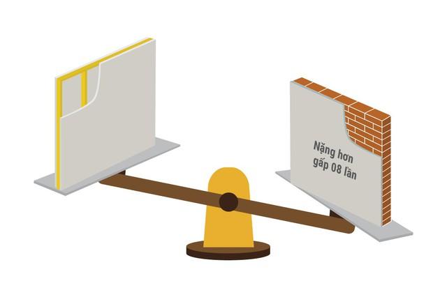 Bí quyết chọn vật liệu ngăn chia nội thất từ kiến trúc sư - Ảnh 1.