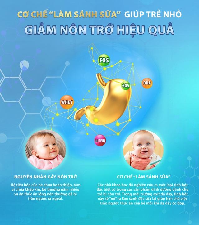 """Cơ chế """"làm sánh sữa"""" giúp cải thiện bệnh trào ngược dạ dày ở trẻ sơ sinh và trẻ nhỏ - Ảnh 1."""