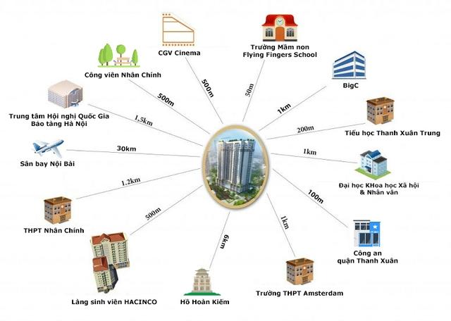 Thanh Xuân Complex dễ dàng kết nối tới các tiện ích ngoại khu.