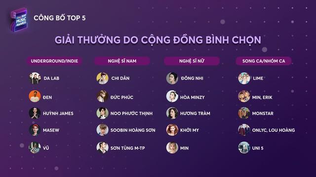 Top 5 Zing Music Awards 2017 chính thức lộ diện - Ảnh 2.