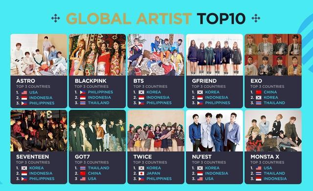 BTS, EXO, TWICE nằm trong TOP10 nhóm nhạc được yêu thích nhất toàn cầu - Ảnh 1.