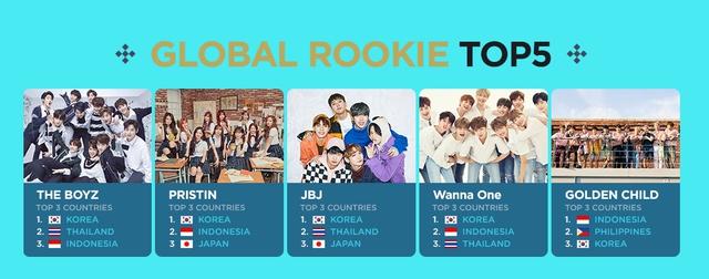 BTS, EXO, TWICE nằm trong TOP10 nhóm nhạc được yêu thích nhất toàn cầu - Ảnh 2.
