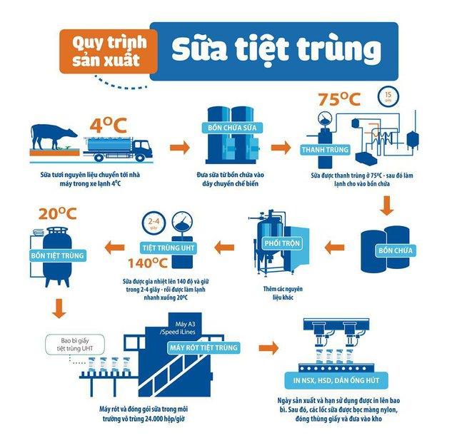 Công nghệ chế biến, đóng gói sữa ở Việt Nam tương đương các nước tiên tiến - Ảnh 2.