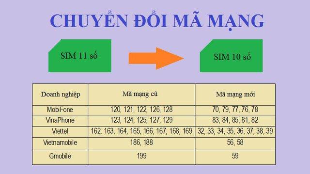 Bạn có biết quy định chuyển đổi sim 11 số sang 10 số cụ thể của các nhà mạng? - ảnh 3