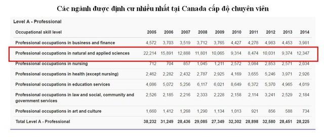 Bùng nổ du học Canada Visa CES 2016 chương trình Cao đẳng - Ảnh 6.