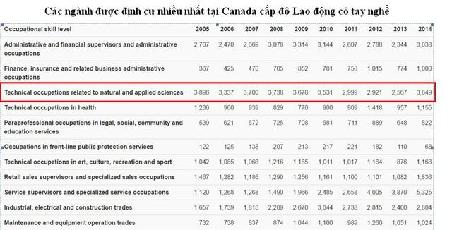 Bùng nổ du học Canada Visa CES 2016 chương trình Cao đẳng - Ảnh 7.