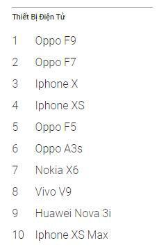 OPPO F9 là sản phẩm điện thoại người Việt tìm kiếm hàng đầu trên Google trong năm 2018 - Ảnh 1.