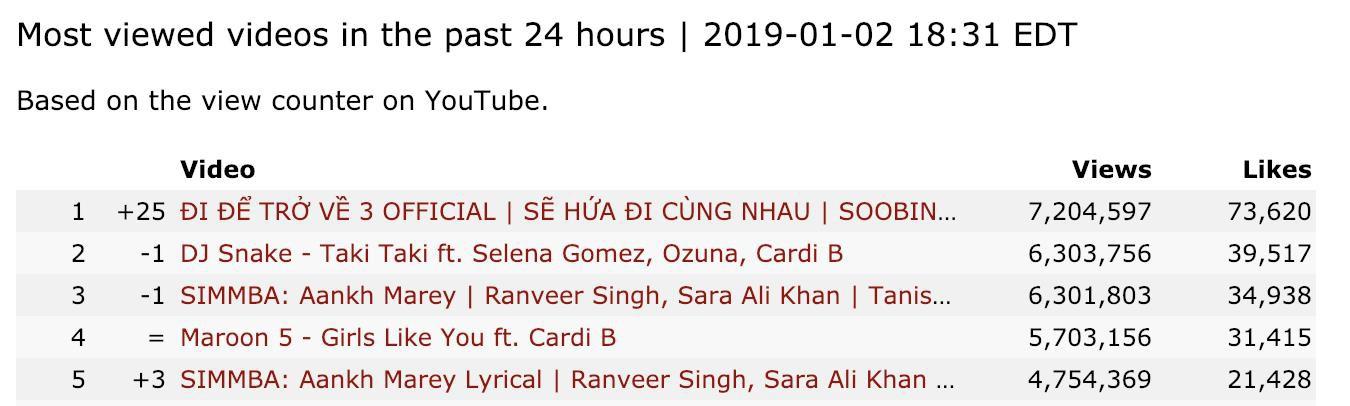 Đi Để Trở Về 3 vừa ra mắt đã xô đổ kỷ lục mùa cũ: Đạt 9,3 triệu view chỉ sau 48h, top 1 video Youtube được xem nhiều nhất thế giới - Ảnh 3.