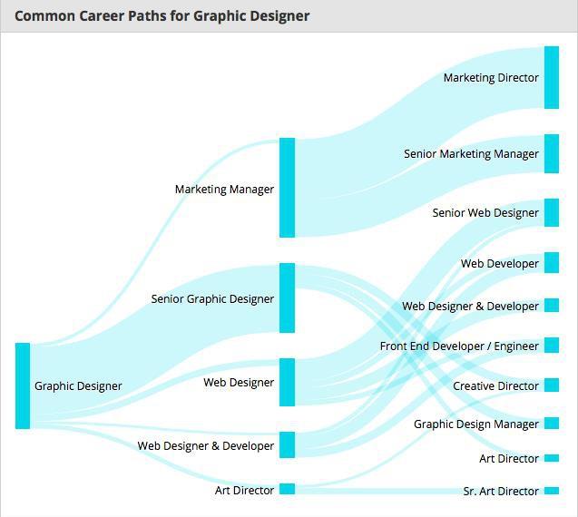 Top 5 ngành nghề dành cho dân thiết kế đồ họa sau khi ra trường - Ảnh 1.