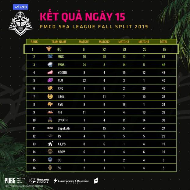 FFQ từ phượng hoàng gãy cánh đến đội tuyển PUBG Mobile VN đầu tiên đánh bại sức mạnh người Thái Lan - Ảnh 8.