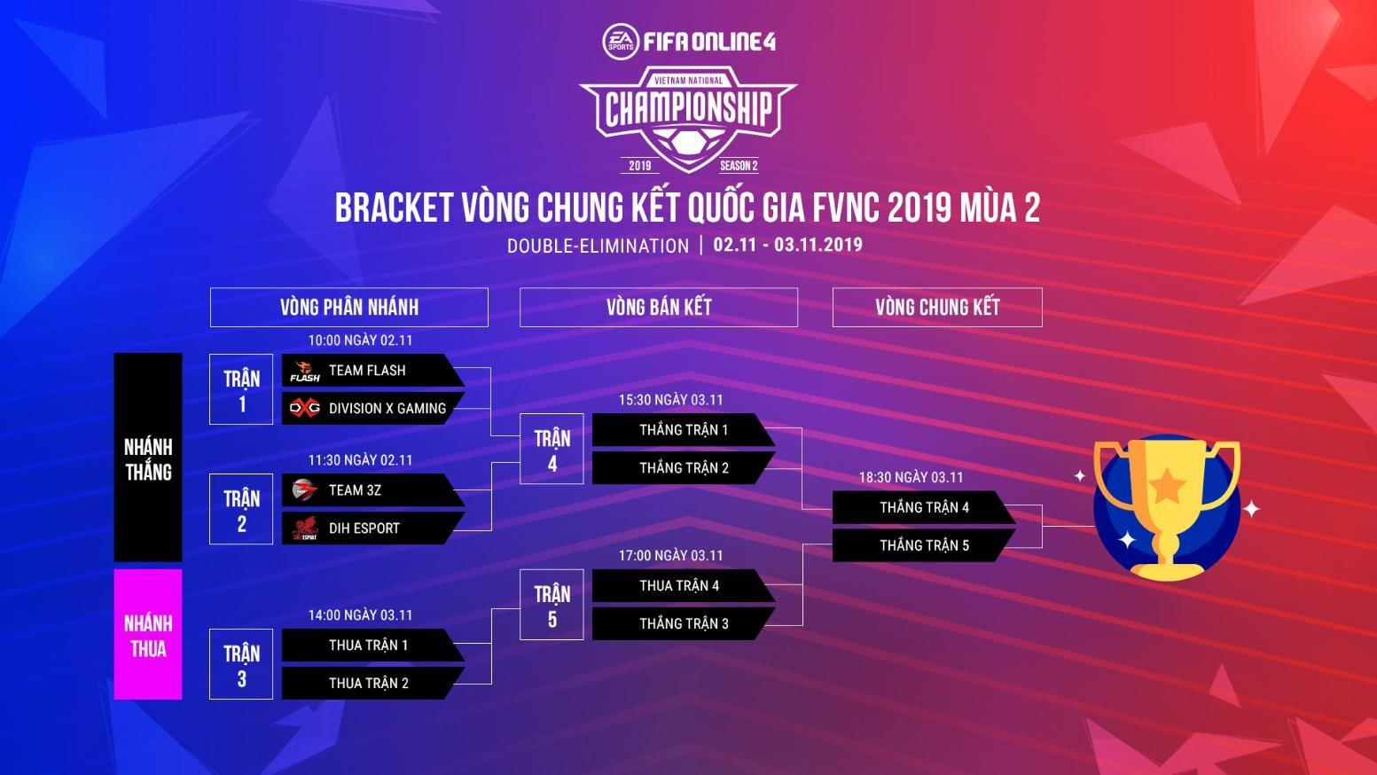 Mãn nhãn với trailer chính thức của FIFA Online 4 Việt Nam, ra mắt 4 đội tuyển mạnh nhất VCK Quốc gia FVNC 2019 mùa 2 - Ảnh 6.