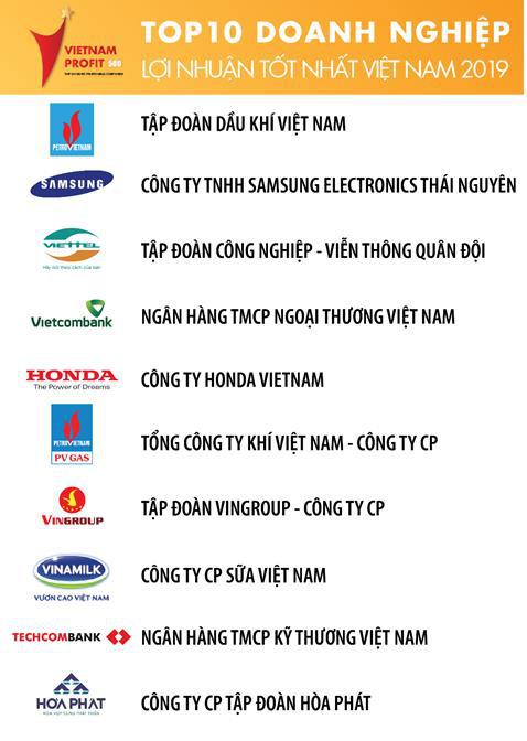 Viettel nằm trong Top 3 doanh nghiệp có lợi nhuận tốt nhất Việt Nam 3 năm liên tiếp - Ảnh 1.