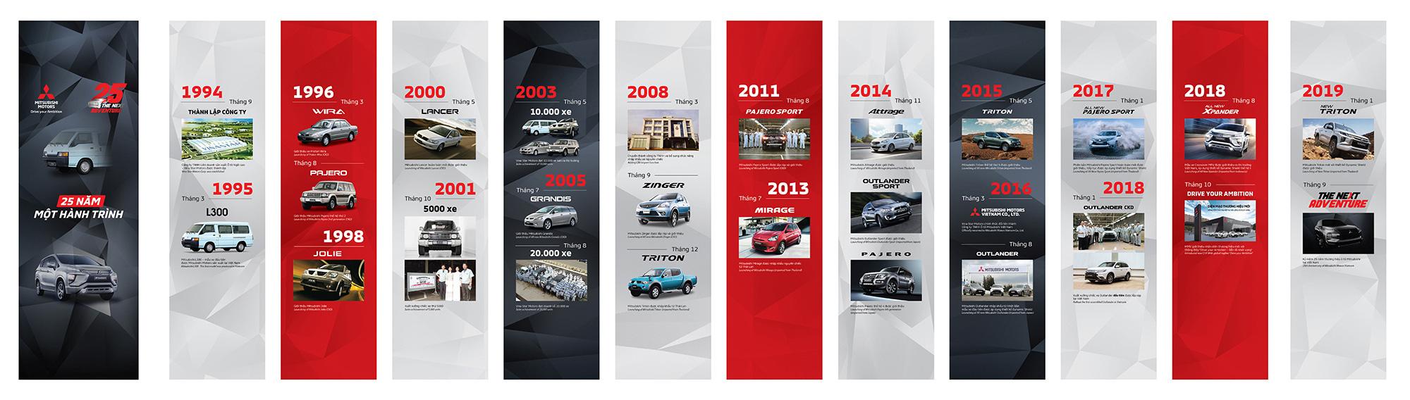 Mitsubishi Việt Nam: 25 năm từ thuở bình minh tới kẻ thay đổi cuộc chơi - Ảnh 3.