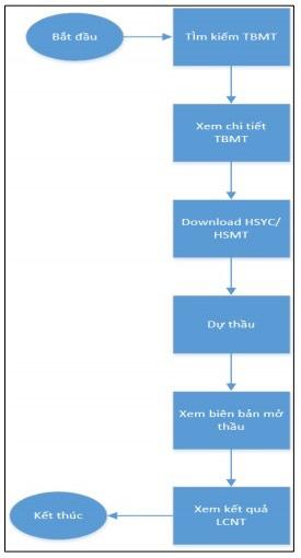 Hệ thống mạng đấu thầu quốc gia: Nhiều cải tiến tạo thuận lợi cho nhà thầu - Ảnh 1.