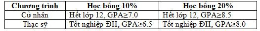 Đại học Canberra - Úc: Học bổng 10-20% và ở lại 4, 6 năm sau khi tốt nghiệp - Ảnh 2.