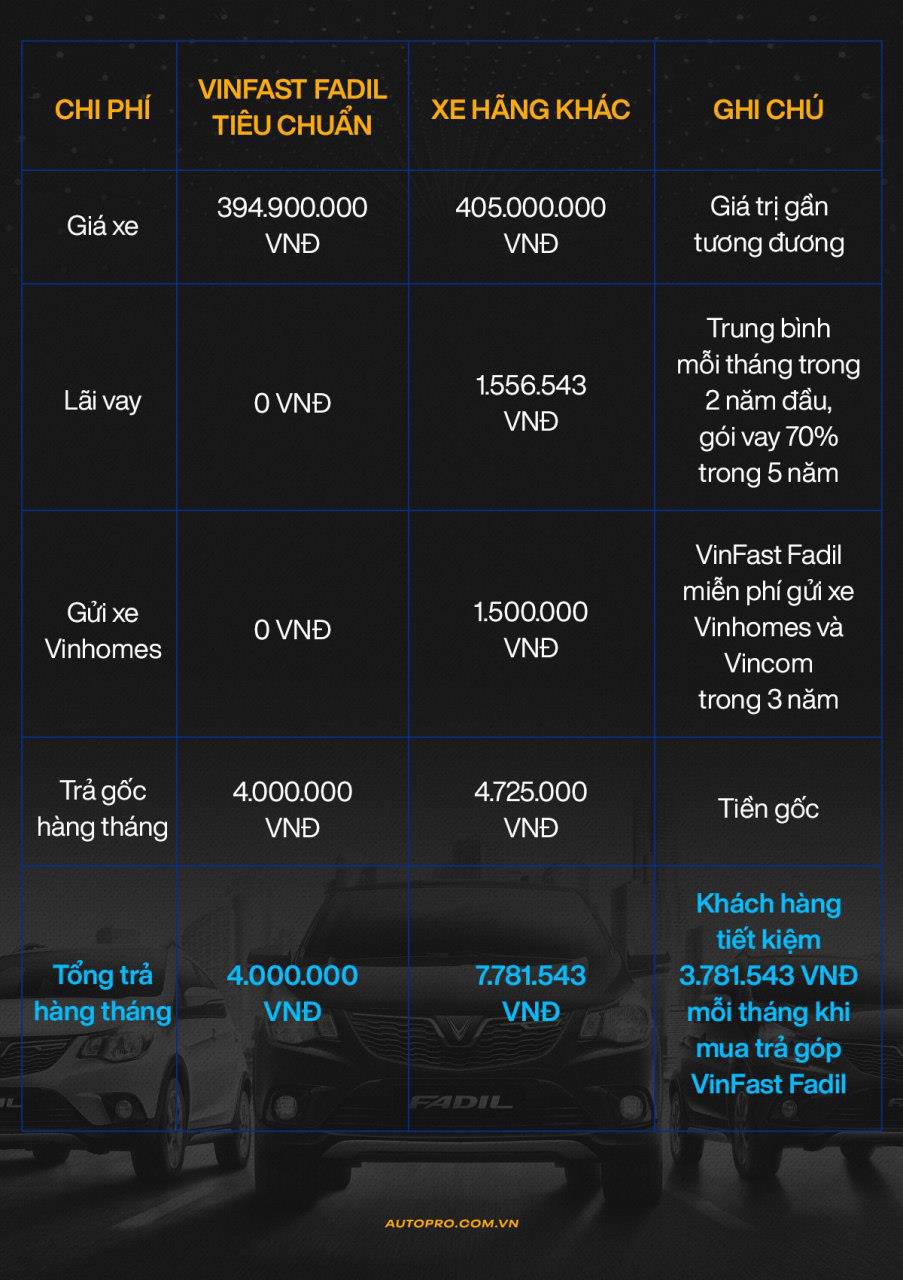 Chính sách siêu ưu đãi tài chính của VinFast - Món hời cho khách hàng mua xe chạy dịch vụ - Ảnh 3.