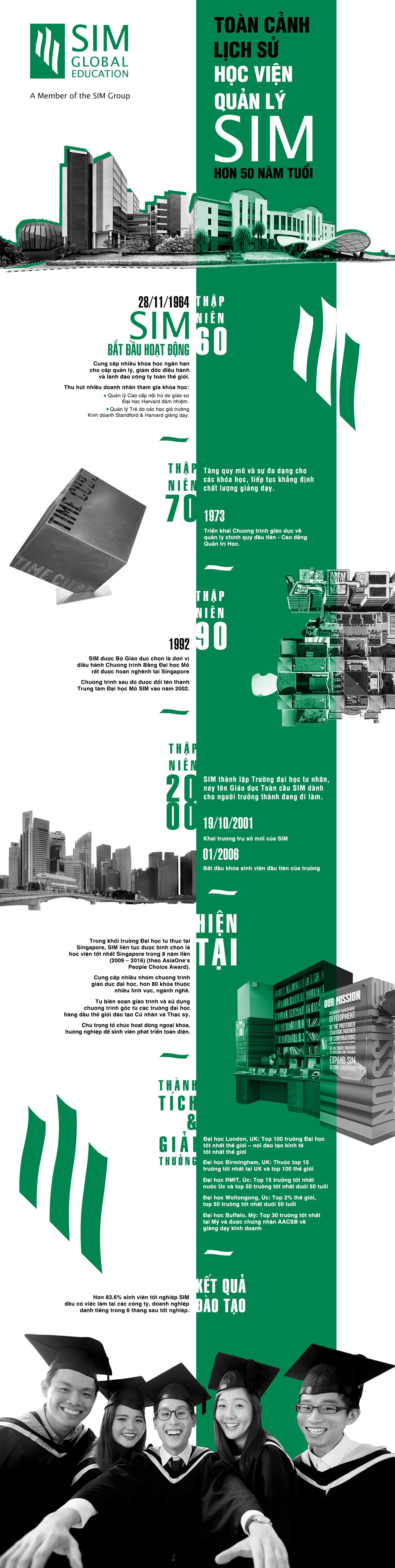 """Đọc nhanh, nắm rõ lịch sử """"Học viện Quản lý SIM"""" - Đại học Singapore hơn 40 năm tuổi - Ảnh 1."""