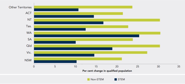 Du học Úc nhóm ngành STEM để nâng cao triển vọng sự nghiệp trên toàn cầu - Ảnh 2.