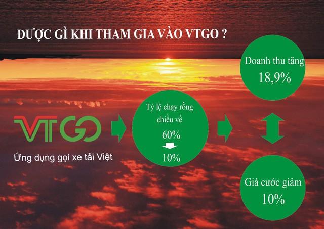 VTGO - Ứng dụng gọi xe tải Việt ra mắt sẽ là lời giải cho bài toán kinh doanh vận tải hàng hóa thời đại 4.0 - Ảnh 2.