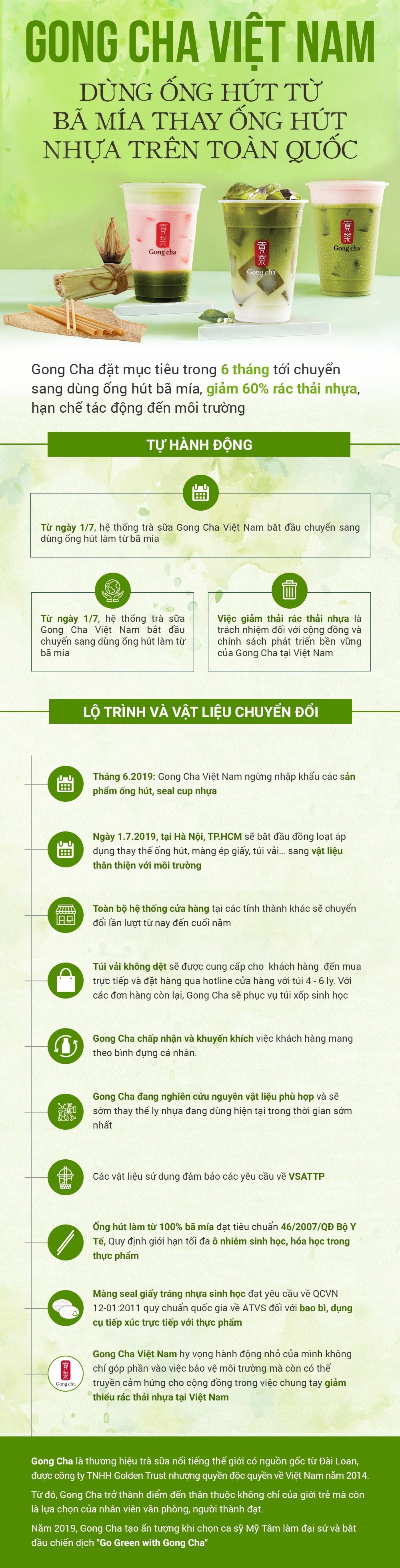 Gong Cha Việt Nam dùng ống hút từ bã mía thay ống hút nhựa trên toàn quốc - Ảnh 1.