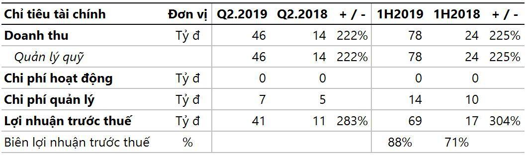 Kết thúc quý 2/2019: Techcom Capital chiếm vị trí số 1 về lợi nhuận và quy mô tài sản quản lý lớn nhất Việt Nam - Ảnh 1.