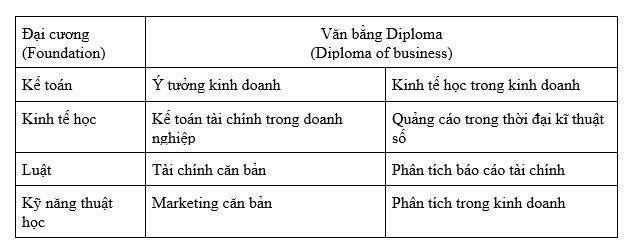 Đại học Hà Nội: xét tuyển bằng học bạ ngành Marketing - Tài chính liên kết đào tạo với Đại học La Trobe, Úc - Ảnh 2.