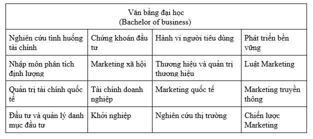 Đại học Hà Nội: xét tuyển bằng học bạ ngành Marketing - Tài chính liên kết đào tạo với Đại học La Trobe, Úc - Ảnh 3.