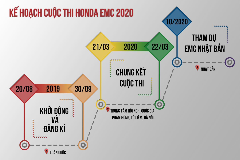 Honda EMC 2020 - cuộc thi dành cho tín đồ đam mê sáng tạo và công nghệ - Ảnh 5.