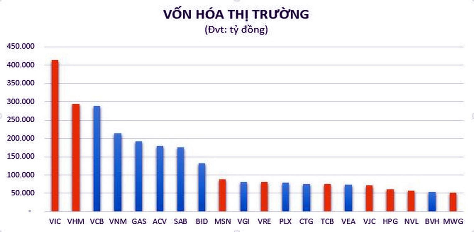 PV GAS đứng thứ 5 trong Top 20 doanh nghiệp vốn hóa lớn nhất thị trường Việt Nam - Ảnh 1.