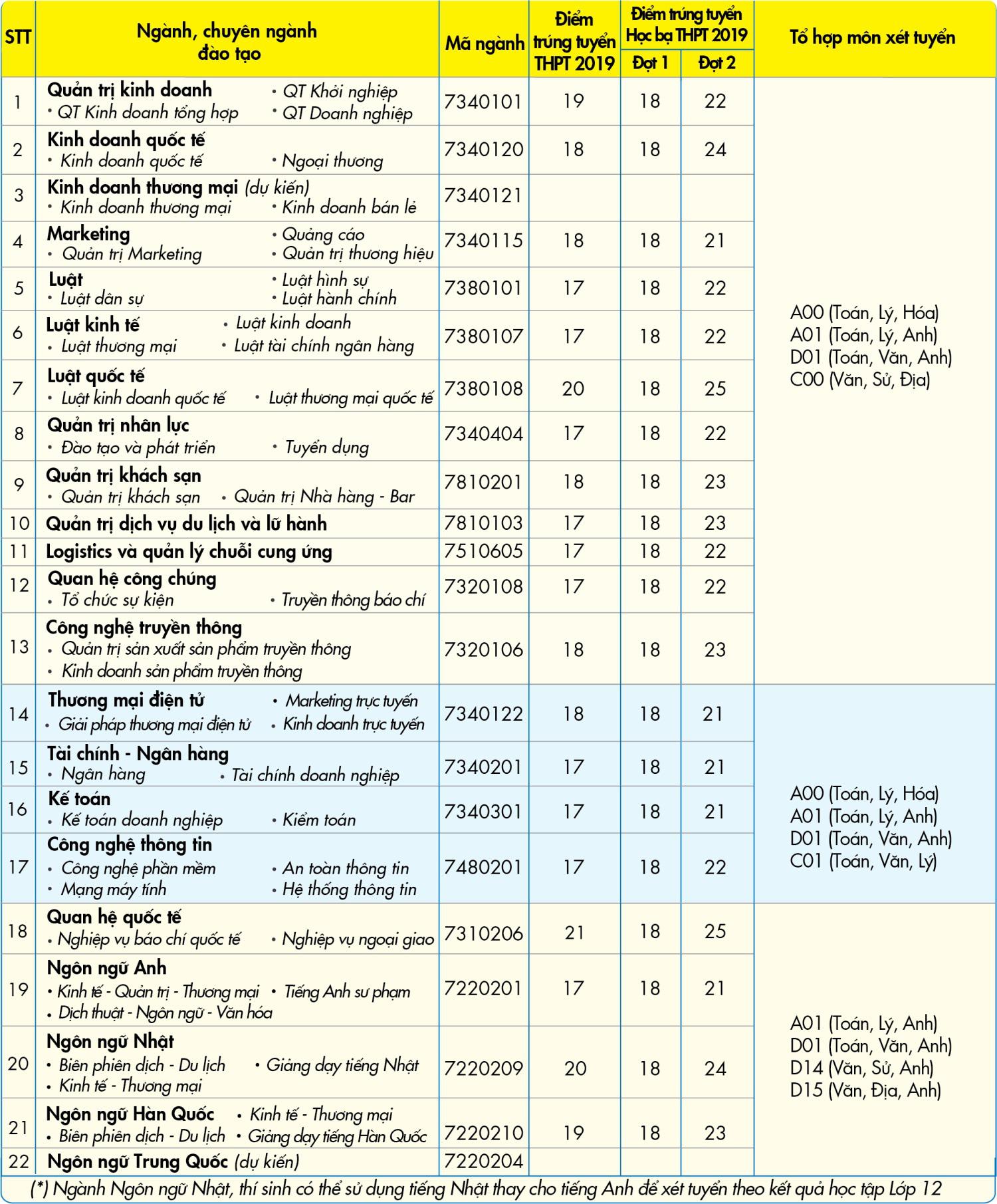 Năm 2020, Đại học Kinh tế - Tài chính TP.HCM tuyển sinh theo 4 phương thức - Ảnh 2.