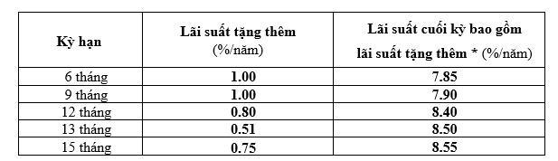 BAOVIET Bank triển khai chương trình Lì xì Canh Tý – Rước lộc đón xuân, Lãi suất tới 8,55%/năm - Ảnh 2.