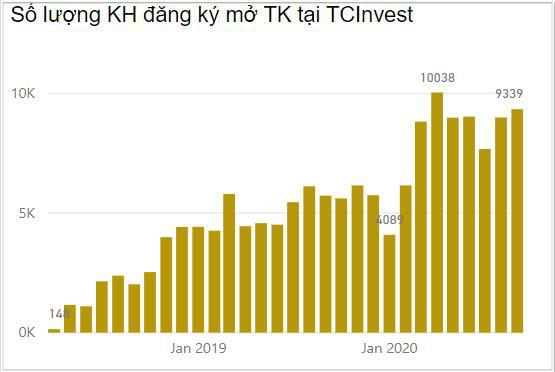 9T2020, Techcom Securities đạt lợi nhuận 2.135 tỷ đồng, tăng 147% - Ảnh 2.