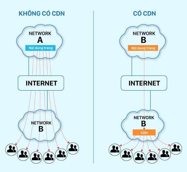 Ác mộng tải trang chậm và giải pháp dành cho ngành cung cấp nội dung trực tuyến - Ảnh 2.