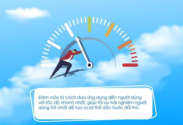 Điện toán đám mây đã được các doanh nghiệp hàng đầu Việt Nam ứng dụng thành công như thế nào? - ảnh 1