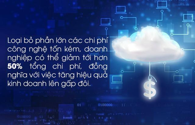 Trọn bộ giải pháp điện toán đám mây chi phí rẻ hàng đầu thị trường cho doanh nghiệp vừa và nhỏ - Ảnh 2.