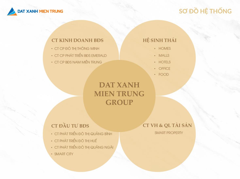 Đất Xanh Miền Trung nằm trong Top 200 Doanh nghiệp nộp thuế thu nhập doanh nghiệp lớn nhất Việt Nam - Ảnh 2.